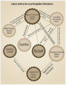 Infographie Cloud Atlas